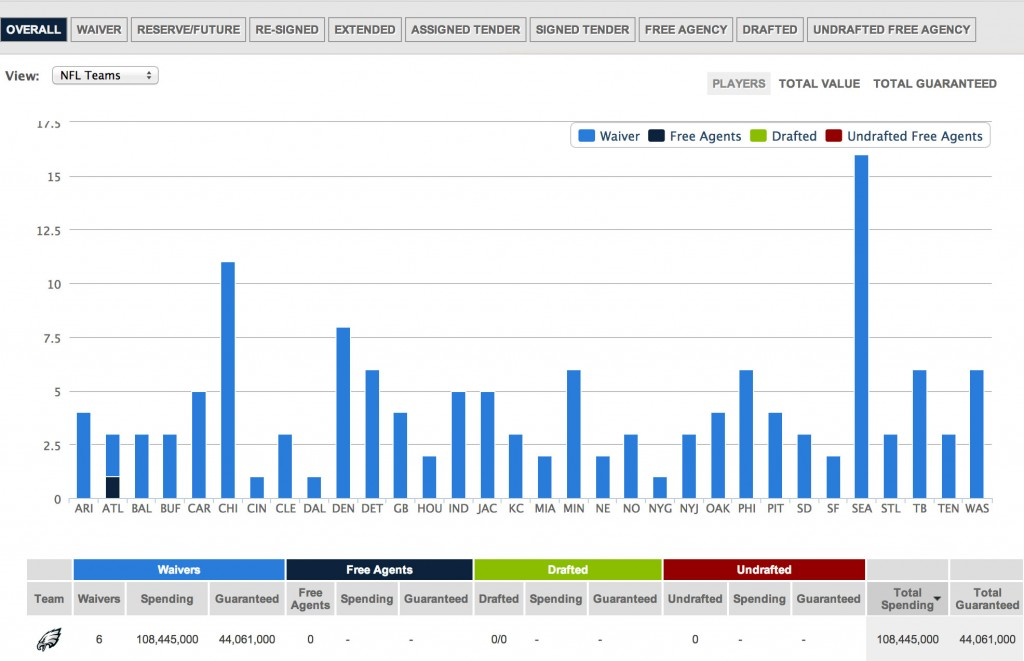 2014 NFL Team-Building/Spending Tool